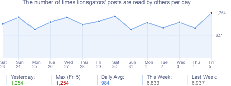 How many times lionsgators's posts are read daily