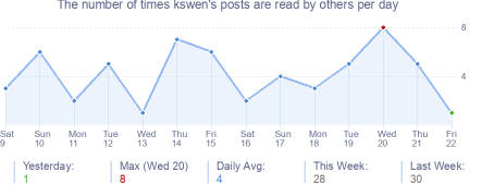 How many times kswen's posts are read daily