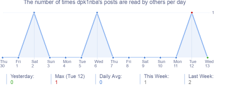 How many times dpk1nba's posts are read daily