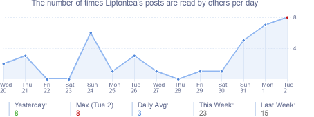 How many times Liptontea's posts are read daily