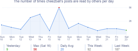 How many times cheezball's posts are read daily