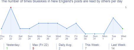 How many times blueskies in New England's posts are read daily