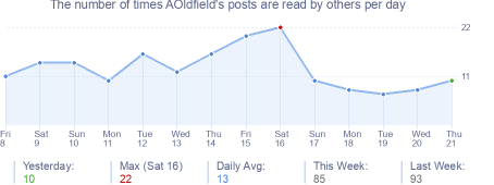How many times AOldfield's posts are read daily