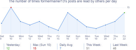 How many times formermainer13's posts are read daily