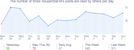 How many times SouperStar34's posts are read daily