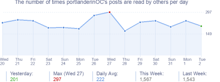 How many times portlanderinOC's posts are read daily