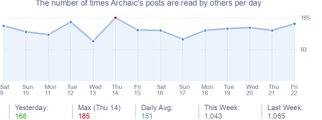 How many times Archaic's posts are read daily
