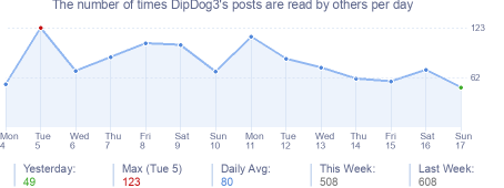 How many times DipDog3's posts are read daily