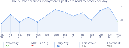 How many times markymarc's posts are read daily