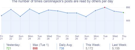 How many times carolinajack's posts are read daily