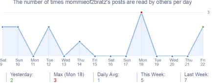 How many times mommieof2bratz's posts are read daily