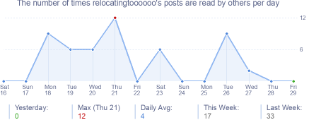 How many times relocatingtoooooo's posts are read daily