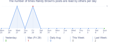 How many times Randy Brown's posts are read daily