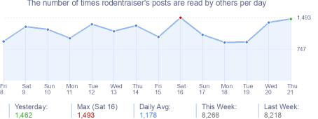 How many times rodentraiser's posts are read daily