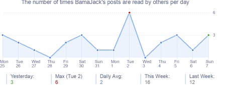 How many times BamaJack's posts are read daily