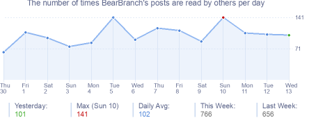 How many times BearBranch's posts are read daily