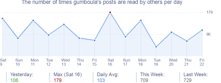 How many times gumboula's posts are read daily