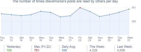 How many times stevemorse's posts are read daily