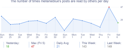 How many times mellanieblue's posts are read daily