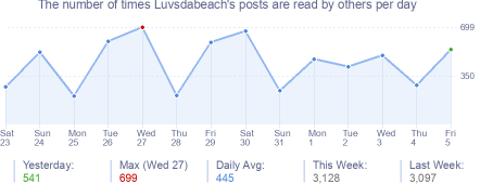 How many times Luvsdabeach's posts are read daily