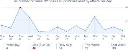 How many times ck1bossless's posts are read daily