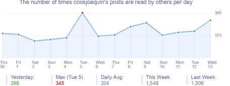 How many times coosjoaquin's posts are read daily