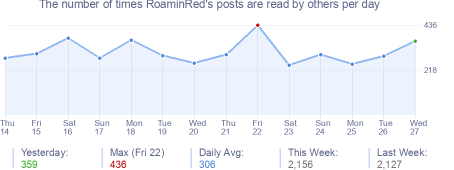 How many times RoaminRed's posts are read daily