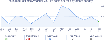 How many times AmandaEve011's posts are read daily