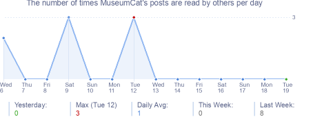How many times MuseumCat's posts are read daily