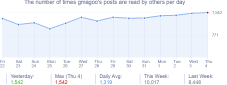 How many times gmagoo's posts are read daily