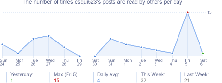 How many times csqui523's posts are read daily