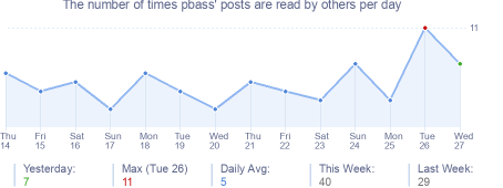How many times pbass's posts are read daily