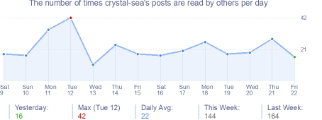 How many times crystal-sea's posts are read daily