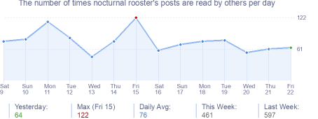 How many times nocturnal rooster's posts are read daily