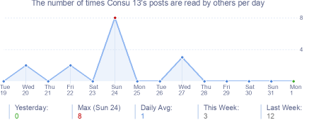 How many times Consu 13's posts are read daily