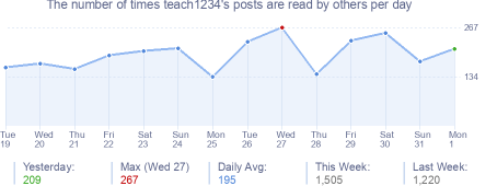 How many times teach1234's posts are read daily