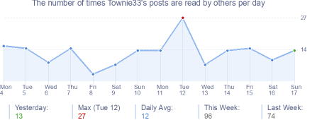 How many times Townie33's posts are read daily