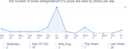 How many times karlajordan2012's posts are read daily
