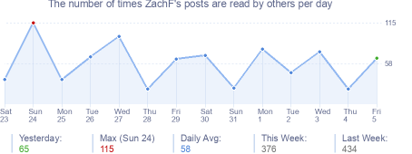 How many times ZachF's posts are read daily