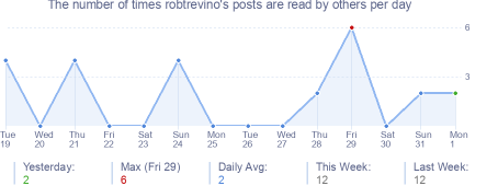 How many times robtrevino's posts are read daily