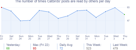 How many times Catbirds's posts are read daily