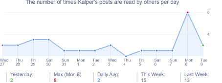 How many times Kalper's posts are read daily