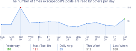 How many times exscapegoat's posts are read daily