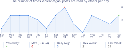 How many times ViolentVegas's posts are read daily