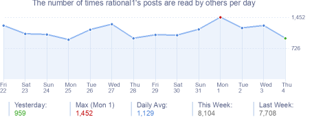 How many times rational1's posts are read daily