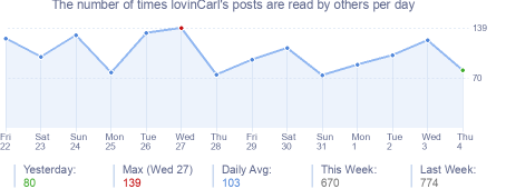 How many times lovinCarl's posts are read daily