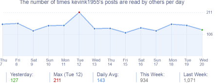 How many times kevink1955's posts are read daily