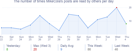 How many times MikeCola's posts are read daily
