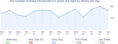 How many times Wordsmith12's posts are read daily