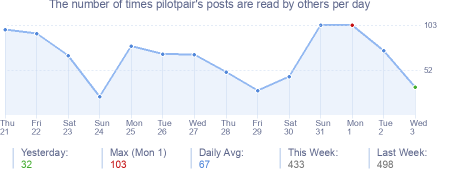 How many times pilotpair's posts are read daily